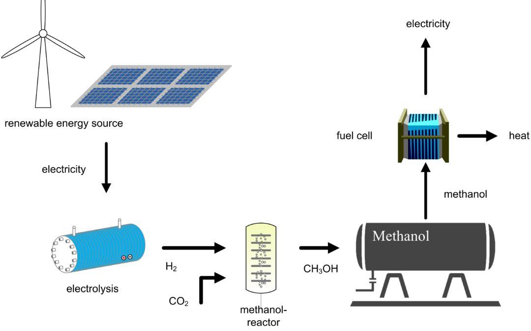 Prinzip Methanol als Saisonspeichermedium